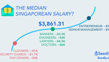 The Ultimate Salary Guide For Singaporeans 2019