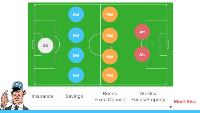 Personal Finance Football
