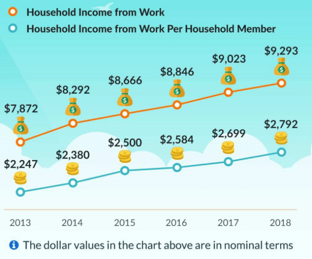 Household income from work 2018 for Singaporeans