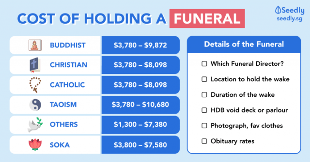 How Much Does It Cost To Hold A Funeral Service In Singapore?