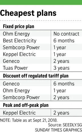 Open Electricity Market (OEM) Guide: Which Electricity Retailer Is
