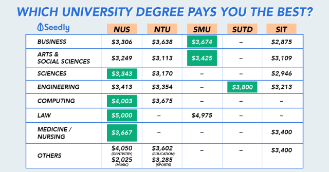 Are You Short-Changed By Your Employer? Check The Salary Your Peers Are Getting Here.