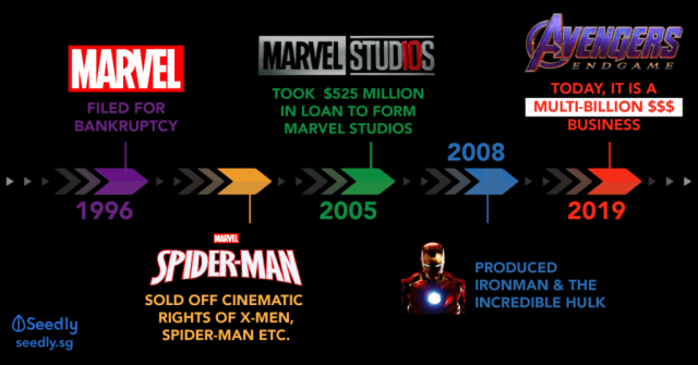 What Marvel's History and Success Taught Us About Personal Finance