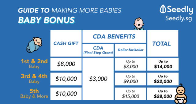 Baby bonus in Singapore. Payout, schedule and CDA