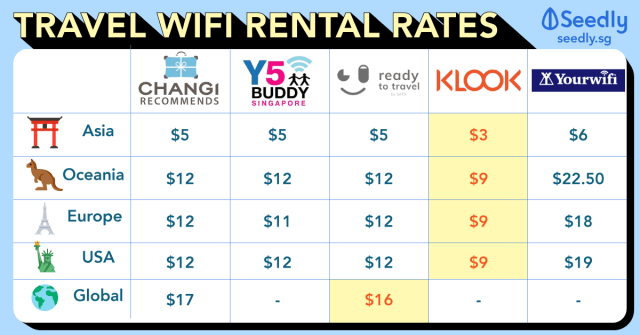 The Ultimate WiFi Rental Comparison To Travel In Groups (2018 Edition)
