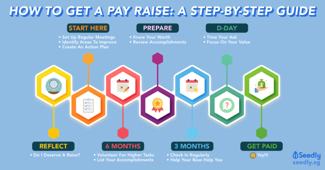 How To Get A Pay Raise Guide