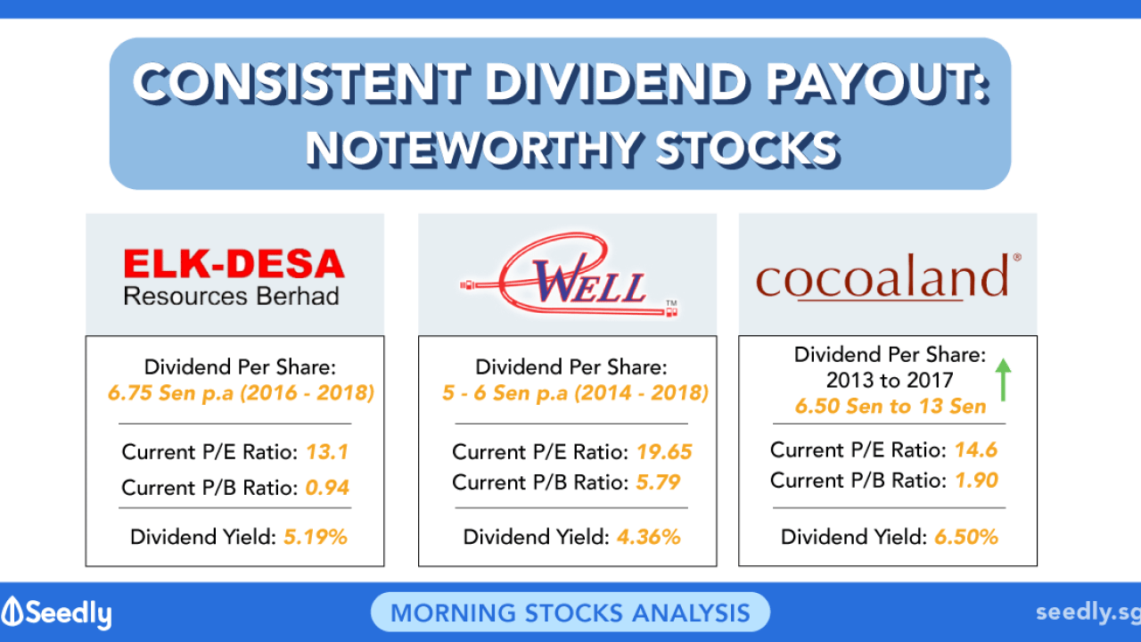 3 Small Cap Stocks With Consistent Dividends Over Last 5 Years