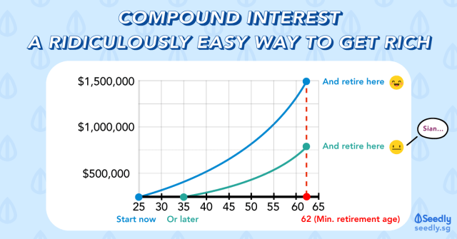The Magic Of Compound Interest