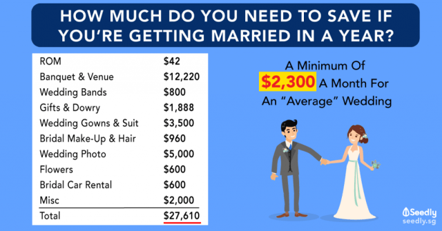 Cost Of Wedding