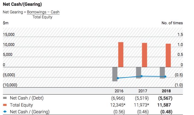 Keppel Corp Net Gearing Ratio