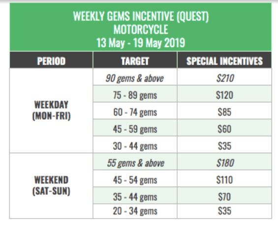 GrabFood Weekly Quest Gem Incentive