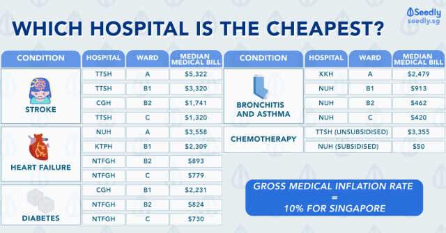 Medical procedures cost