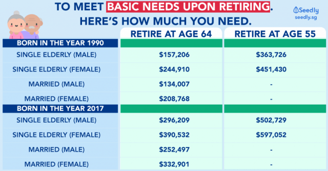 Basic Needs For Singaporeans: How Much Do You Need For Retirement