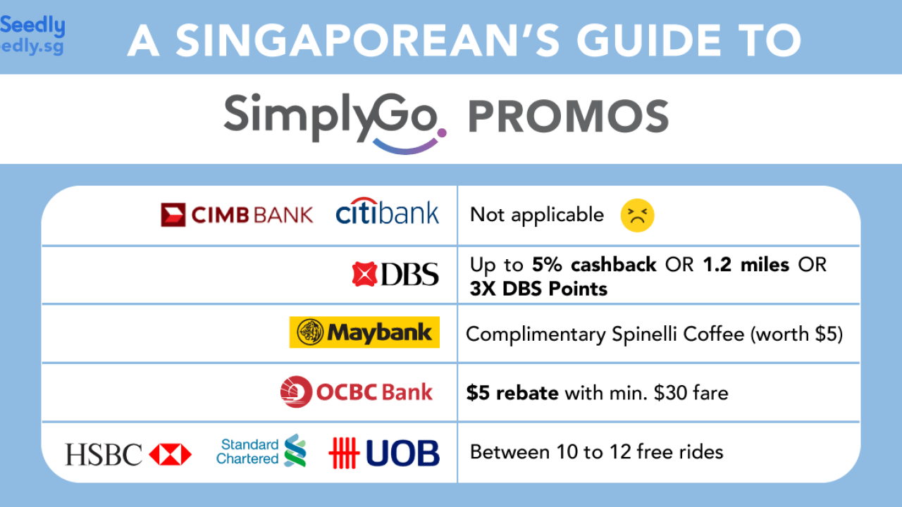 A Singaporean's Guide To TransitLink SimplyGo: Which Card