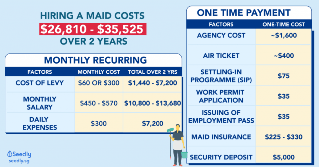 Cost Of hiring a maid in Singapore
