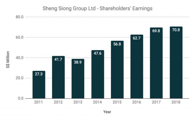 Sheng Shiong Group Shareholders' Earnings