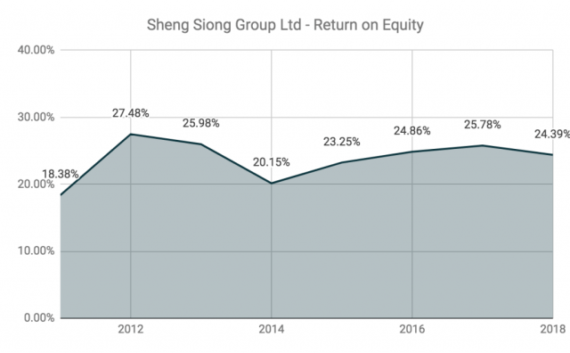 Sheng Siong Return On Equity