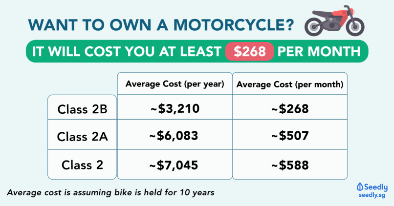 Cost To Own A Bike In Singapore