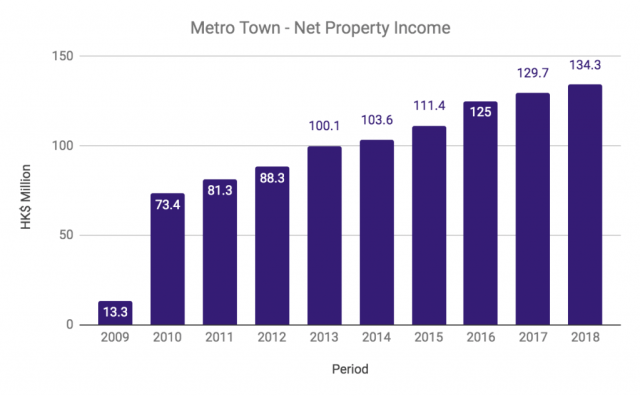 Metro Town Net Property Income