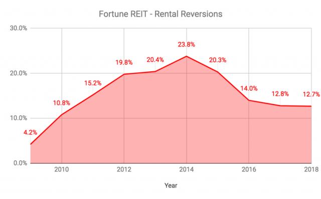 Fortune REIT Rental Reversions