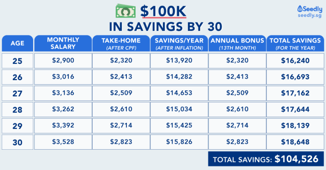 Saving $100K by 30 years old in Singapore