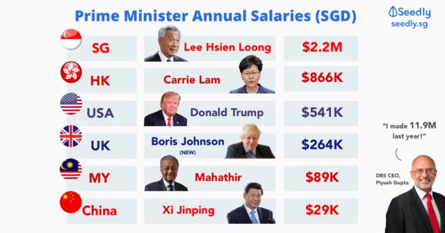Prime Minister Salaries
