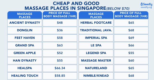 CHEAP AND BEST MASSAGE PLACES IN SINGAPORE