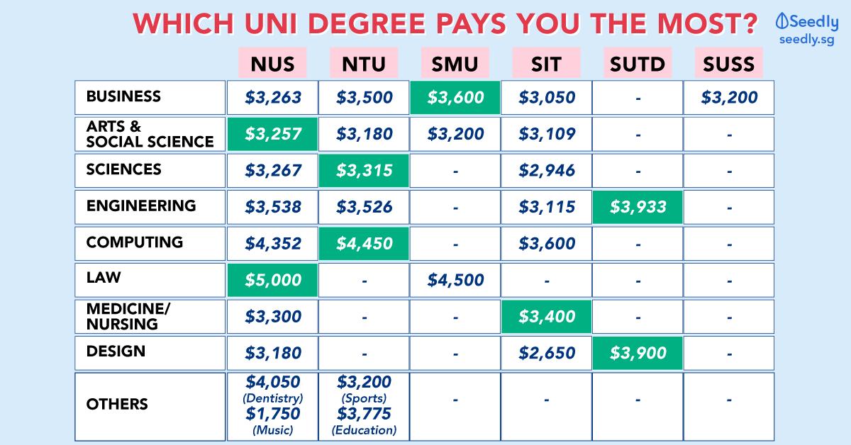 Ntu Graduate Fees