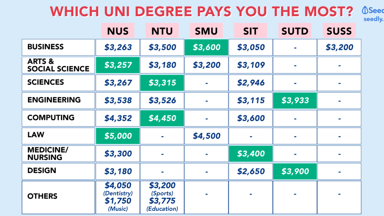 The Ultimate Guide To: Starting Salary For Fresh University
