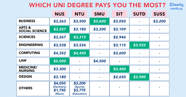 University starting pay