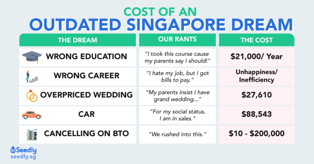 cost of outdated Singapore dream. Singapore sandwich generation