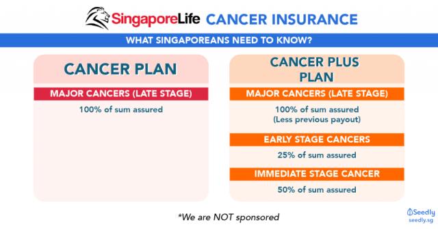 Singapore Life Cancer Insurance