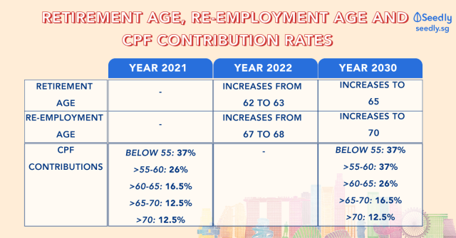 National Day rally 2019: Retirement age, re-employment age and cpf contribution