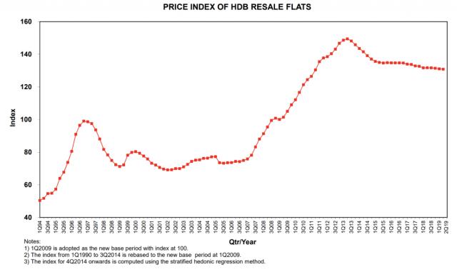 Price Index Of HDB Resale Flats
