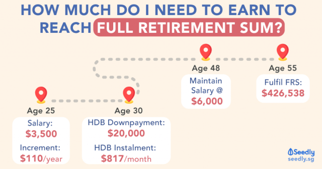 Income needed to reach CPF Full Retirement Sum by 55 years old