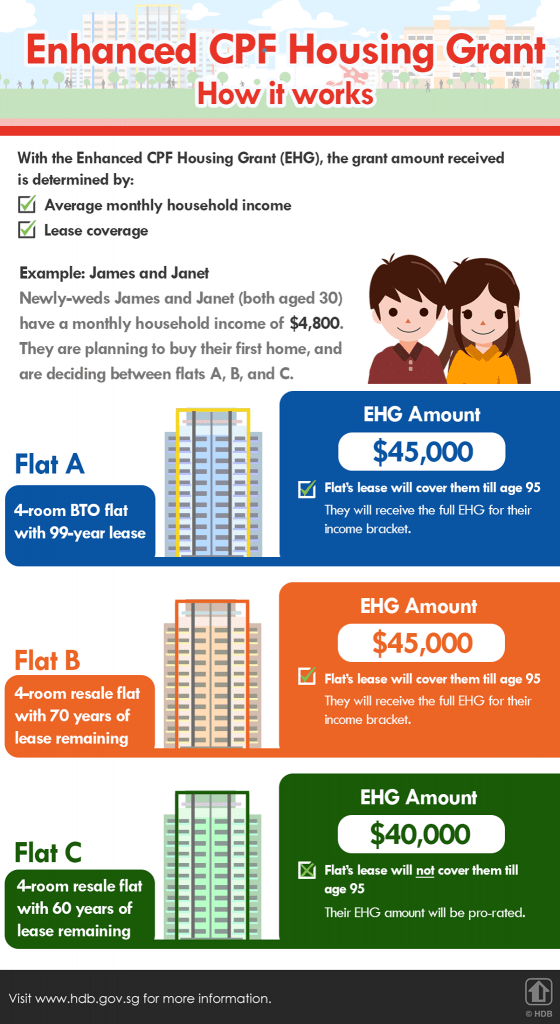 Enhanced CPF Housing Grant Pro-Rated
