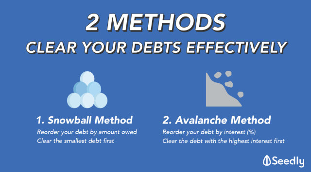 Getting out of debt: Snowball vs Avalanche method