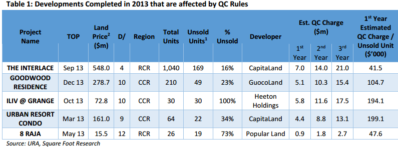 Developments Completed in 2013 that are affected by QC Rules (Square Foot Research)