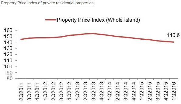 Property Price Index of private residential properties