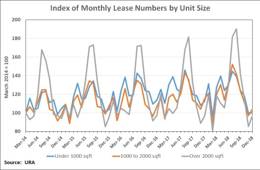 Index of monthly lease numbers by unit size v2