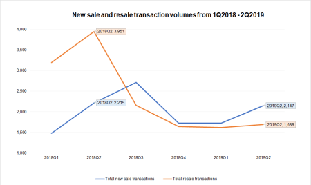 new-sale-and-resale-transactions-pre-and-post-cooling-measures(3)