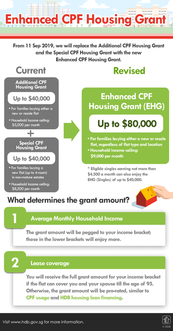 Enhanced CPF Housing Grant from 11 Sep 2019
