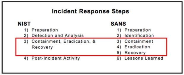 Este gráfico destaca as diferenças entre as etapas de resposta a incidentes NIST e SANS.