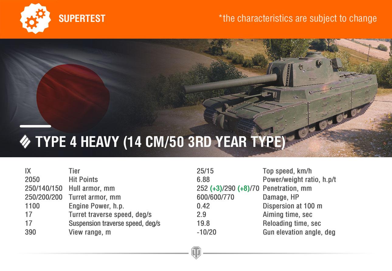 Supertest: Type 4 Heavy, Type 5 Heavy, FV4005 Changes