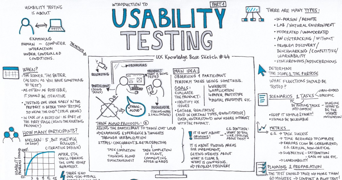 Usability Testing Part 1 Ux Knowledge Base Sketch