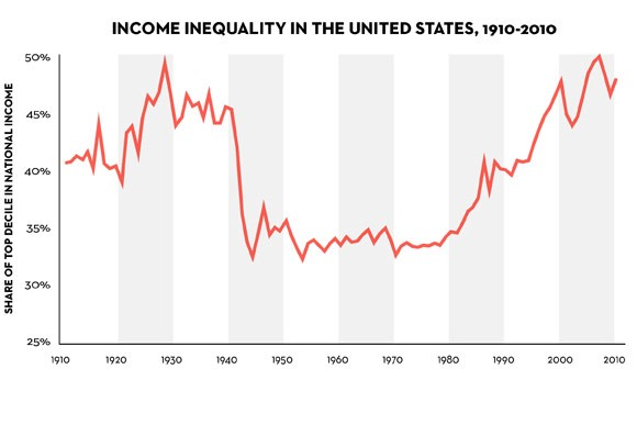 The chart shows that half of the income earned by all Americans went to the top 10 percent just prior to the stock market crash of 1929, that their income share fell to between 30 and 35 percent between 1945 and 1975 and now it is going back up again to 1920s levels. https://philebersole.wordpress.com/tag/income-inequality/