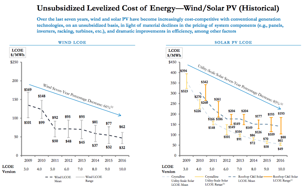 1*75pCVZqFXs0HehgOjdbQvQ Solar and Wind: How Low Can They Go?