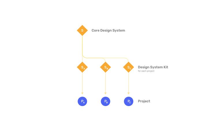ออกแบบ UI ไปจนถึงการทำ Prototype ด้วย Figma | Skooldio Blog : Better Workflow with Design System