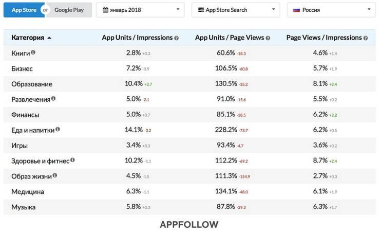Средняя конверсия в установку для приложений от AppFollow Benchmark