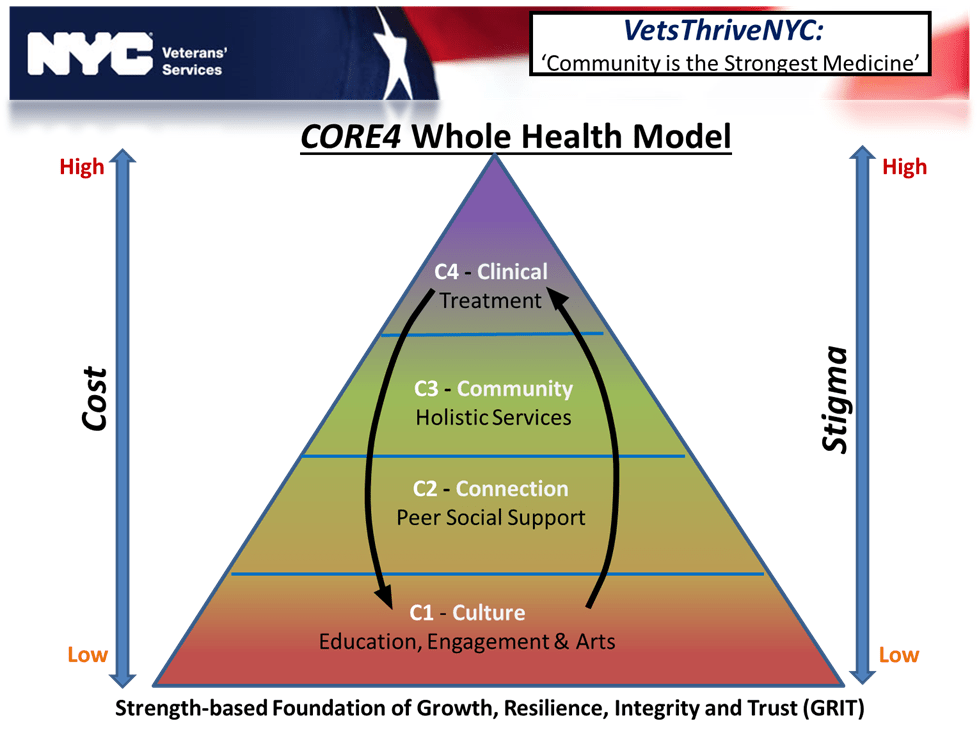 CORE4 whole health model pyramid showing clinical, community, connection, and culture as having progressively lower cost and lower stigma